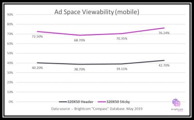 How To Double Your Ad-Viewability Score