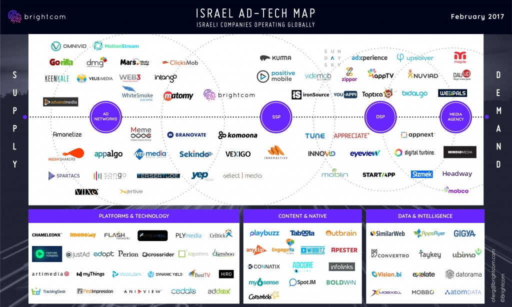 ISRAEL AD-TECH MAP